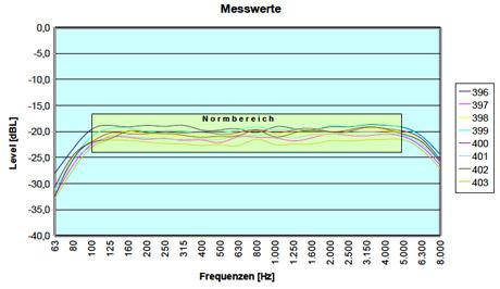 Einmessung induktiver Höranlagen: Messdiagramm
